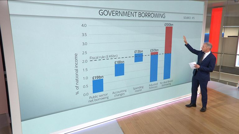 Paul Kelso explains IFS no-deal borrowing forecasts