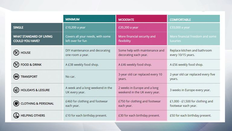 A table shows the lifestyle that can be expected for single people in the different income standards. Pic: Pensions and Lifetime Savings Association