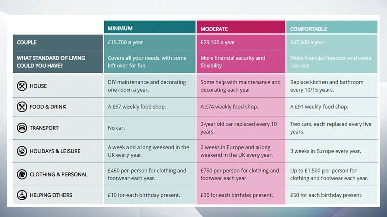 A table shows the lifestyle that can be expected for couples in the different income standards. Pic: Pensions and Lifetime Savings Association