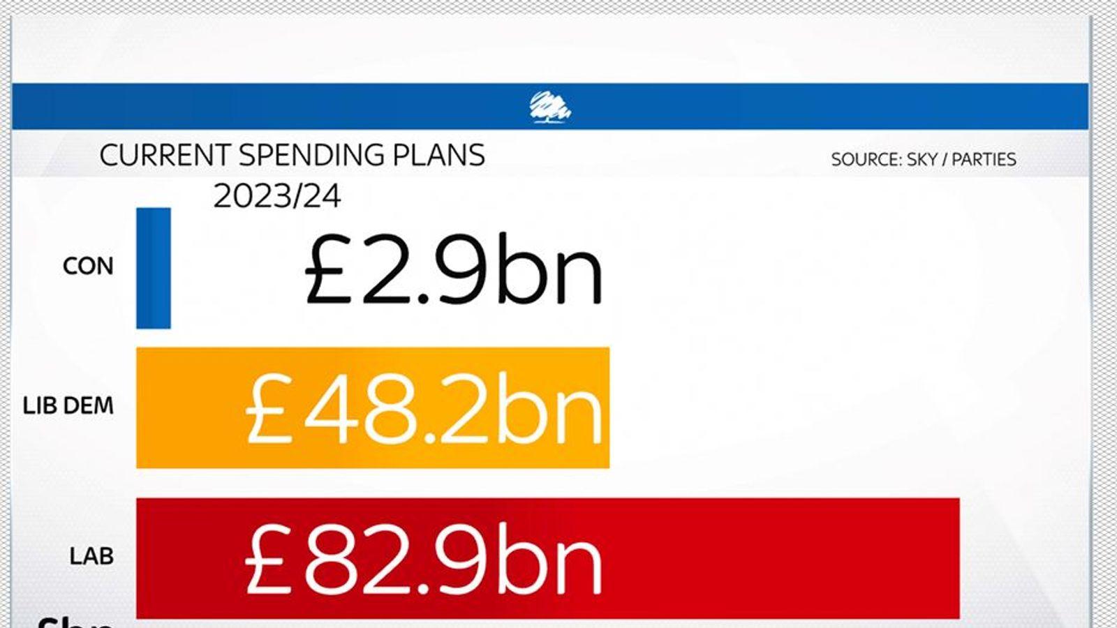 skynews-campaign-check-spending-plans_48