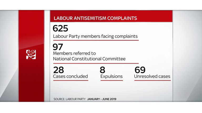 Figures for the first half of 2019 show details of complaints against Labour over anti-semitism