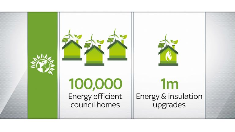 The Green Party plans to build new energy efficient homes and upgrade existing dwellings