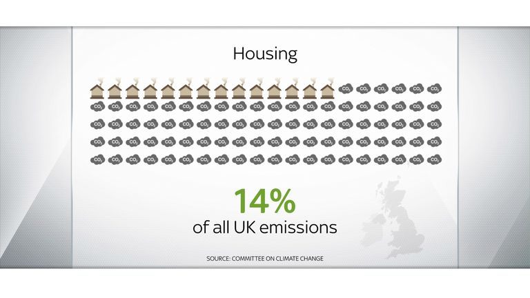 Home energy use accounts for a big chunk of all UK emissions