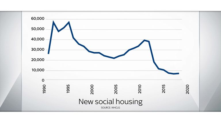 The Greens' plan involves a big acceleration in the provision of new social housing