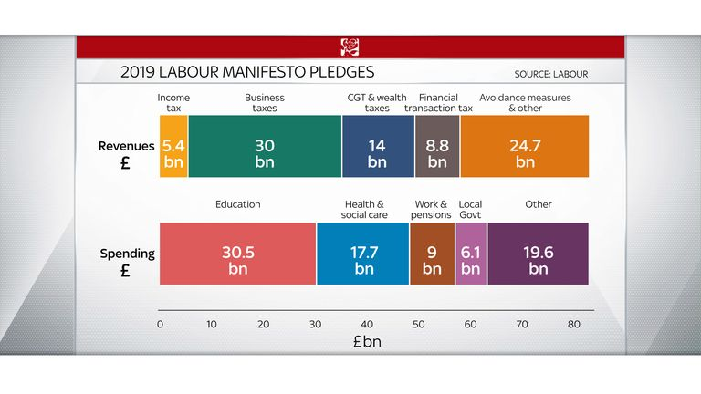 Labour's manifesto sets out how they plan to raise taxes to pay for extra spending in areas like health and education