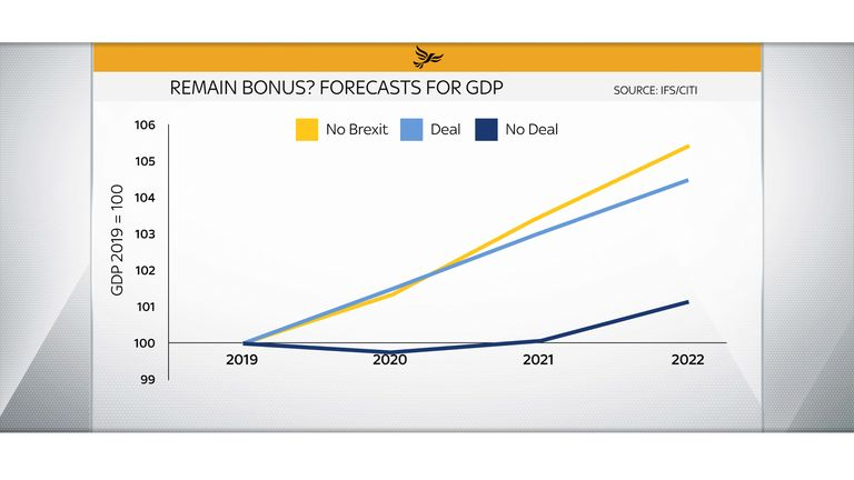 "The ""remain bonus"" is based on economists' expectations that growth will be higher if there is no Brexit"