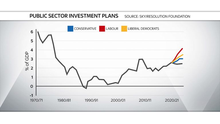 All of the three main English parties plan to boost investment spending ahead of current plans