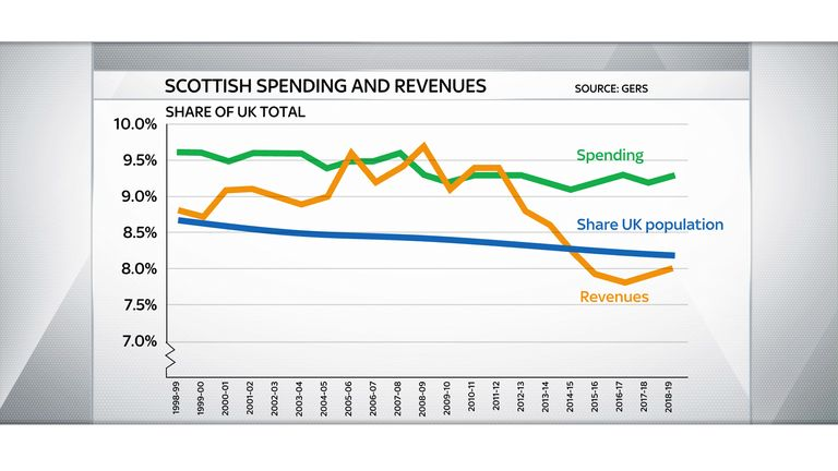 Scottish government revenues have slumped in recent years