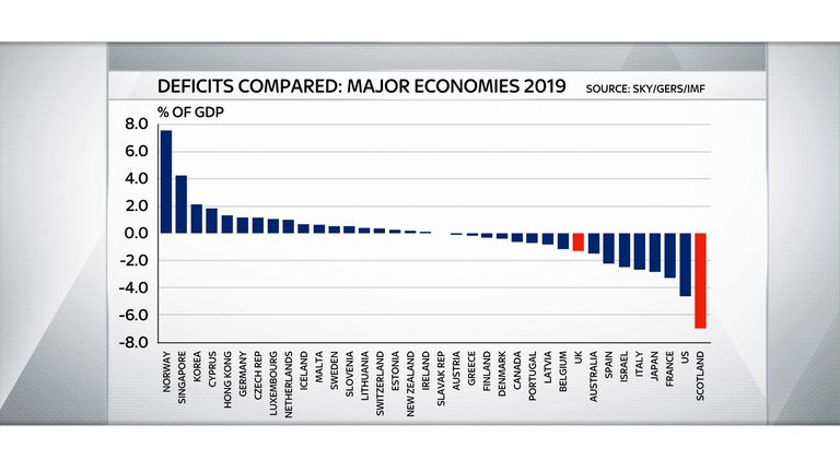 Scotland would have a bigger deficit than all other major economies measured by the IMF