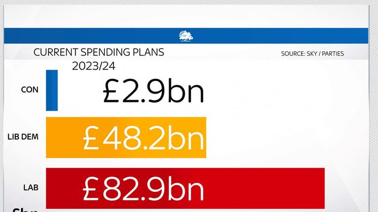 The Tories' planned for increasing day-to-day spending are dwarfed by those of Labour and the Lib Dems