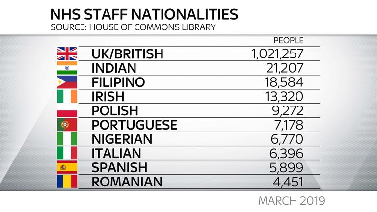 NHS staff nationalities from March 2019