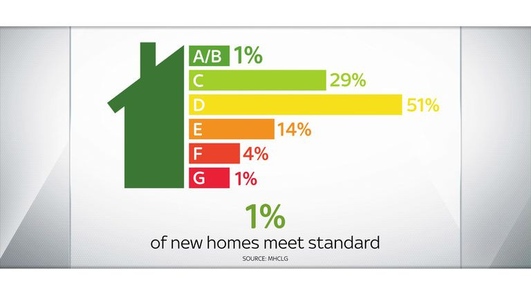 Just a small fraction of UK homes currently meet the highest energy efficiency standards