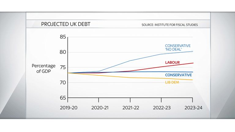 The IFS analysed how debt as a proportion of GDP would be affected by the parties' plans