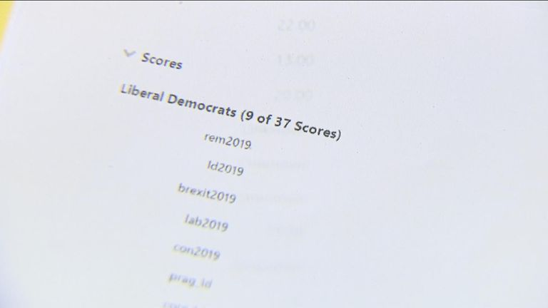 The Lib Dems were found to be scoring voters