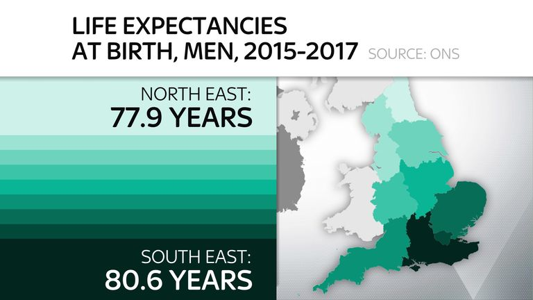 Figures show men born in the North East on average live nearly three years less than those born in the South East