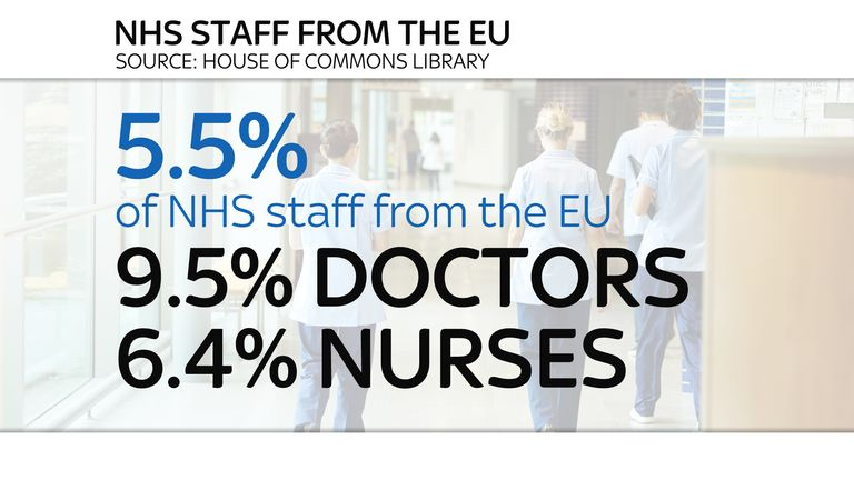 5.5% of NHS staff are from the EU