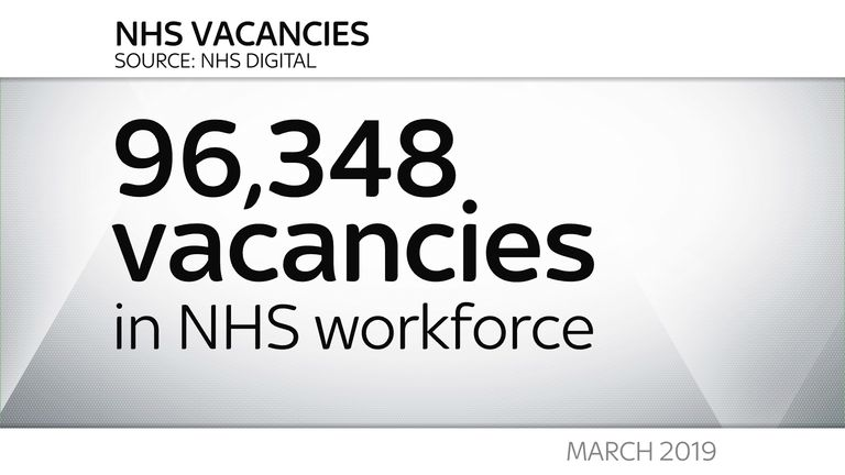 There are 96,348 vacancies in the NHS