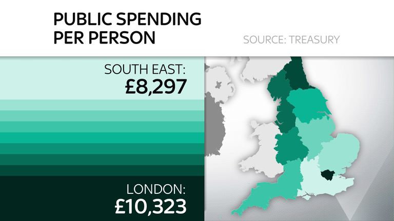 Figures show London has the greatest level of public spending per person in England with the South East