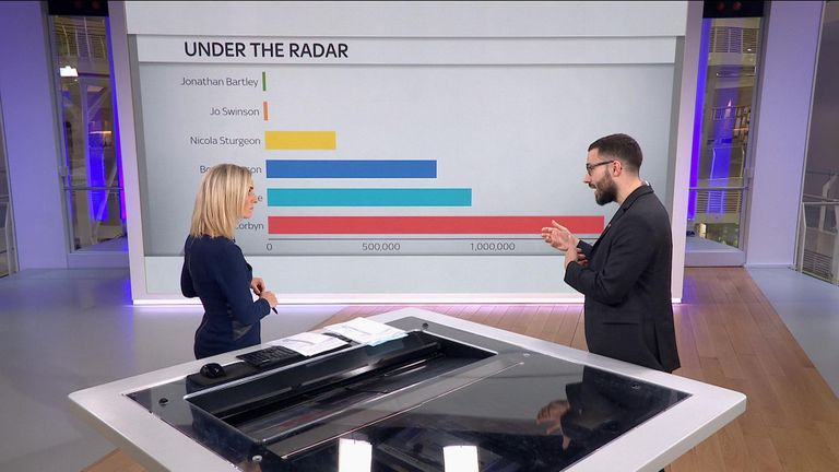 Sky's technology correspondent Rowland Manthorpe analyses the interaction and popularity among the different party leaders