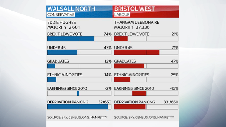Walsall North and Bristol West
