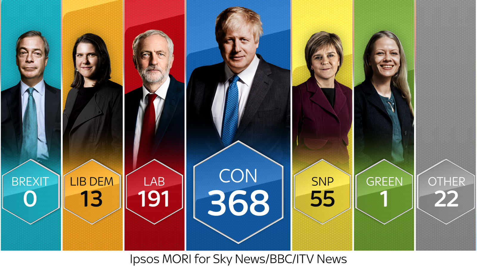 Conservatives predicted to win election with commanding majority - exit poll
