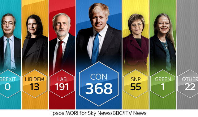 General election: Conservatives predicted to win with commanding majority - exit poll