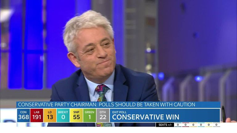 Former speaker John Bercow said the result could be 'stratospherically higher' than many Tories predicted