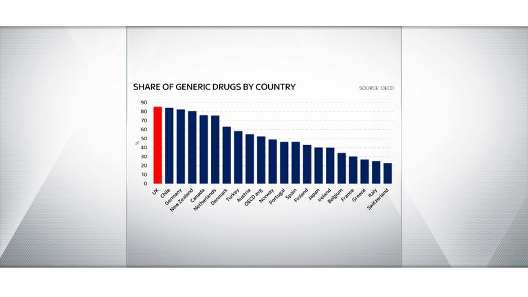 The UK uses a higher share of cheaper generic drugs than other developed countries