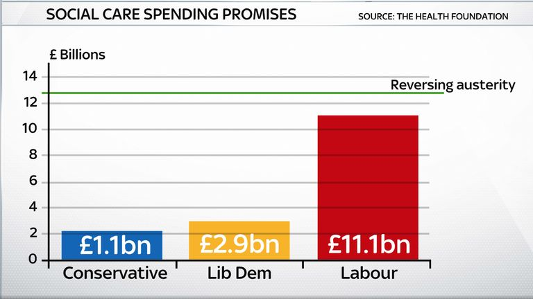 Neither of the three parties social care plans will return spending to pre-austerity levels