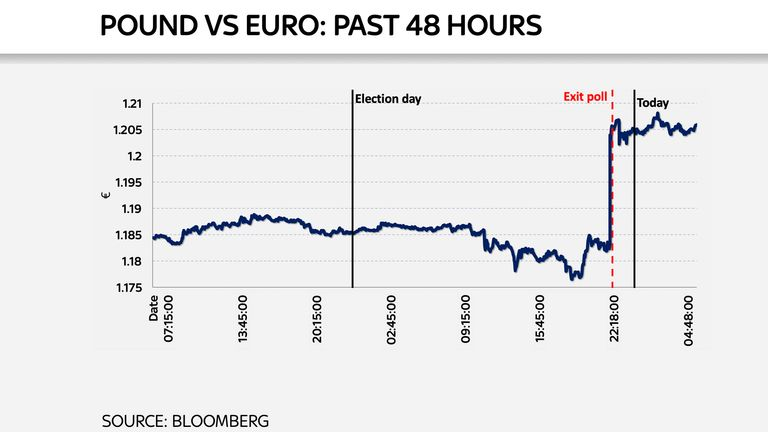 The pound hit a three and a half year high against the euro on the Conservative win