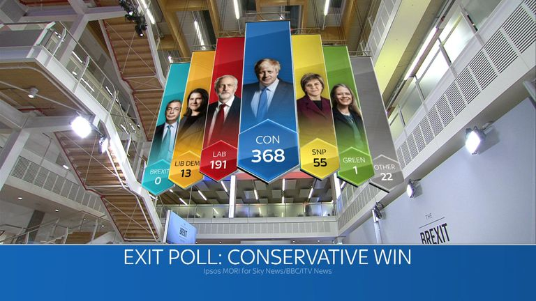 EXIT POLL RESULT