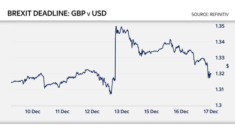 The pound versus the dollar over the past week