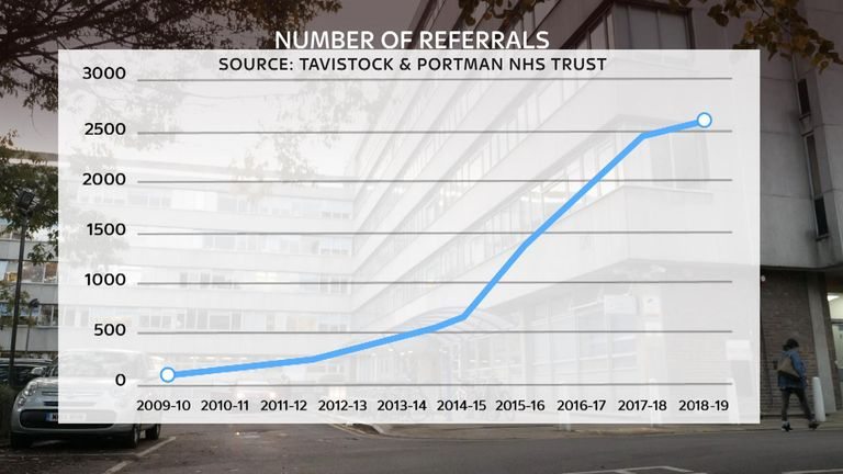 The number of referrals to Tavistock & Portman NHS Trust