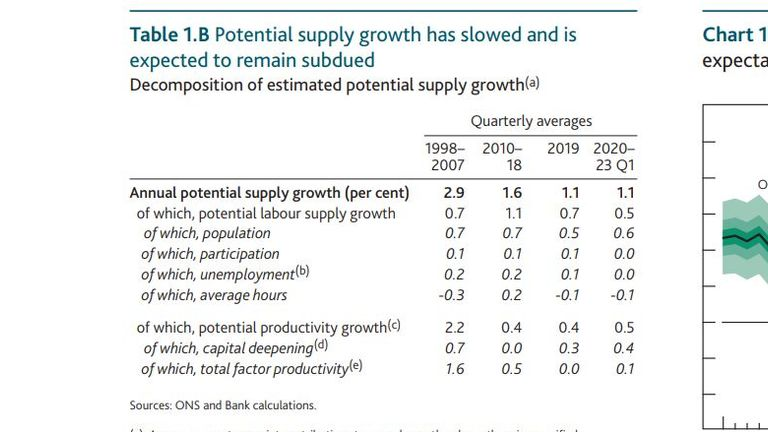 Table 1b in the Bank of England's monetary policy committee report