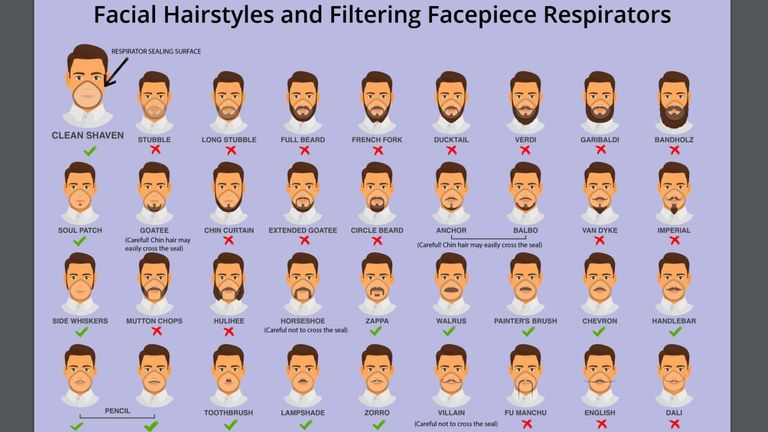 The CDC in the US on which facial hair types are good/bad for spreading coronavirus. Pic: CDC