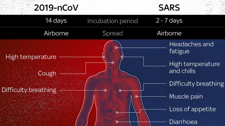 Wuhan virus vs SARS