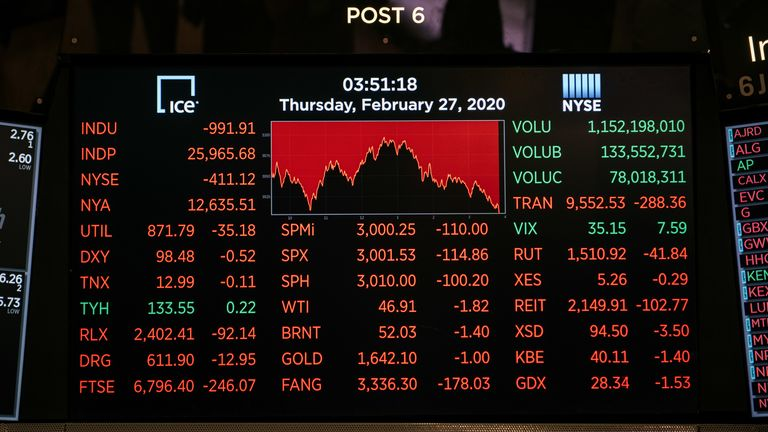 There was a sea of red on screens in the New York Stock Exchange yesterday