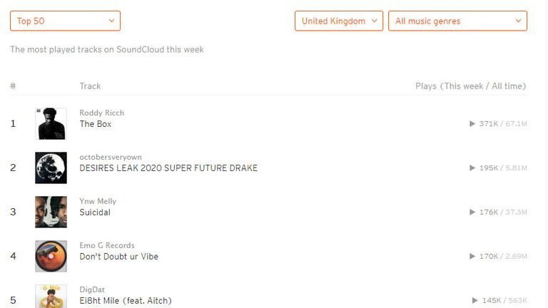 Musk's track is the fourth most played on SoundCloud this week