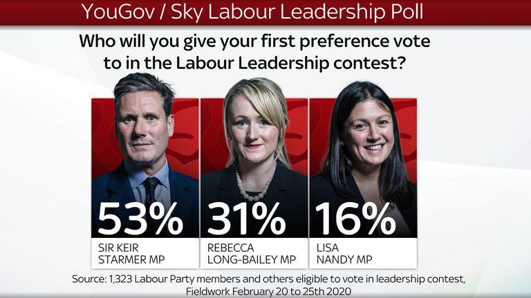 Sky News graphic