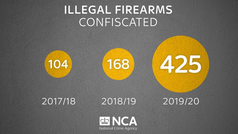 The amount of fierarms seized jumped from 168 to 425 in one year