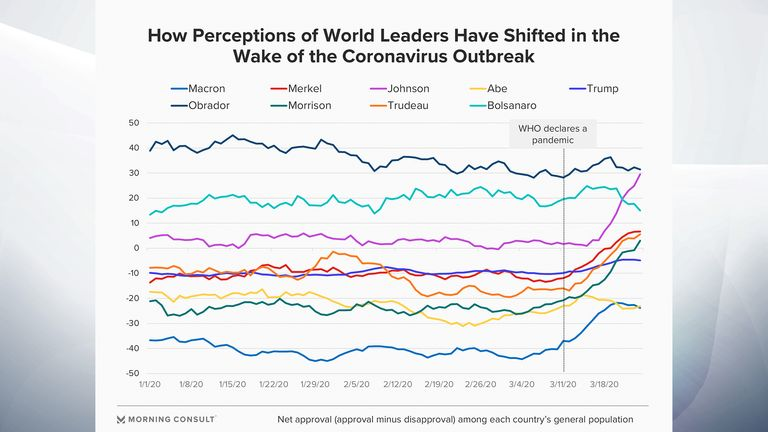 World leaders' approval ratings