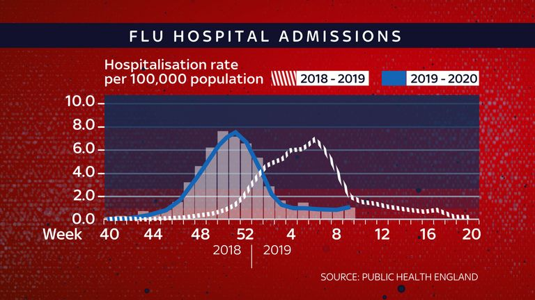 Flu hospital admissions 2019-2020, according to Public Health England