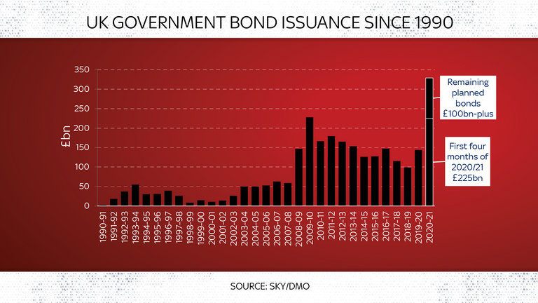 Government borrowing is set to rocket under the latest plans