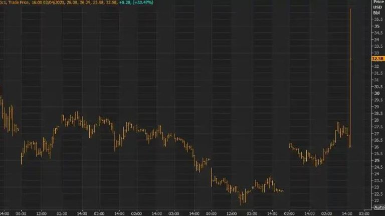 The price of Brent Crude Oil soared on 2 April after President Trump tweeted. Photograph: Refinitiv