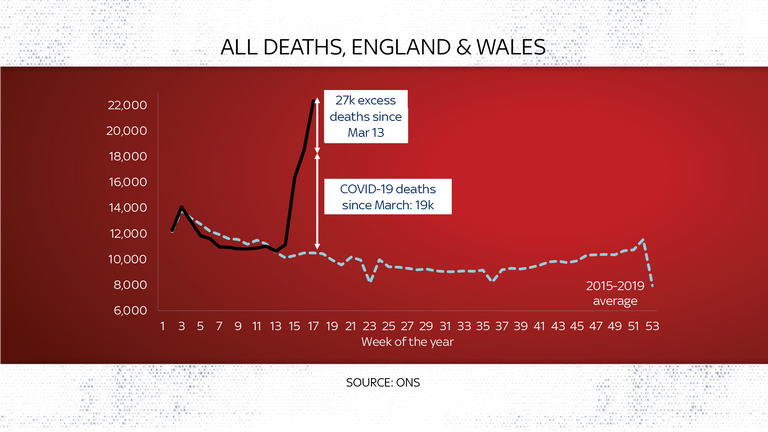Deaths in England and Wales