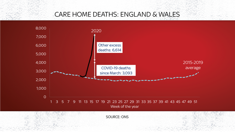 Care home deaths in England and Wales
