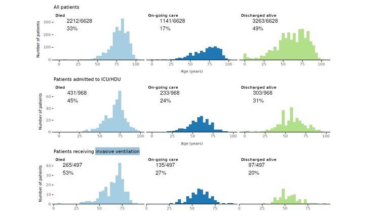 Data: m.g.semple@liverpool.ac.uk