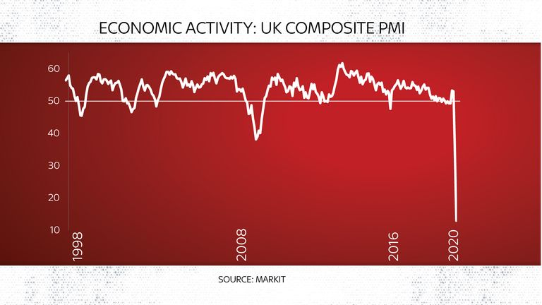 Purchasing managers' index data charts UK economic activity over more than two decades