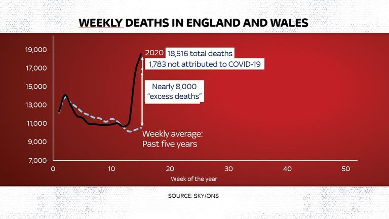 COVID-19 has had a significant impact on the number of deaths in England and Wales this year