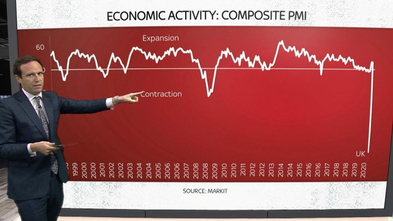 Ed Conway PMI screen